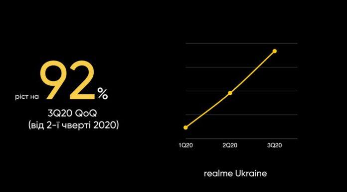 Спрос на смартфоны Realme превысил ожидания производителя