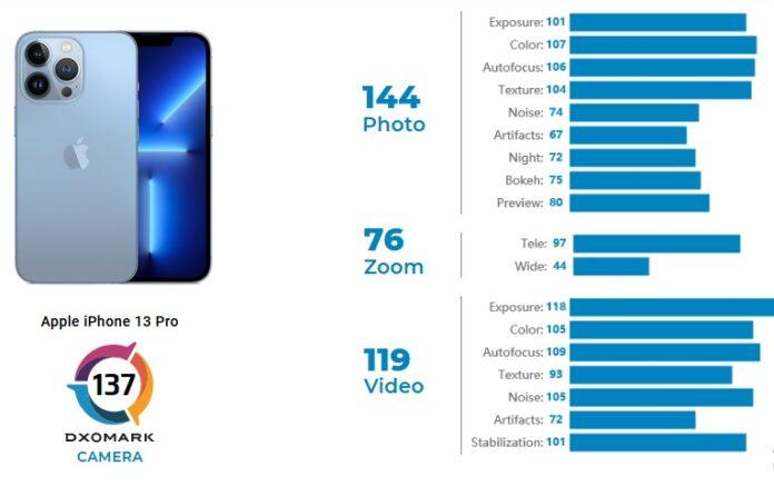 Камера Xiaomi Mi 11 Ultra оказалась лучше, чем у iPhone 13 Pro
