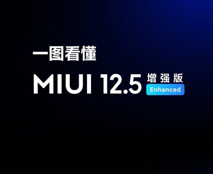 Смартфоны за пределами Китая начали получать улучшенную MIUI 12.5 Enhanced Edition